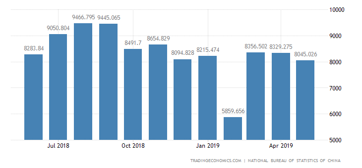 China Imports of Apparatus and Instruments