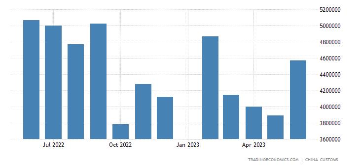 China Imports of Automatic Data Proc. Eq. & Components