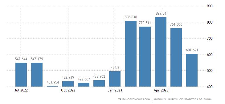 China Imports of Biological Technology