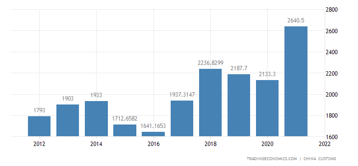 China Imports of Chemical & Allied Products