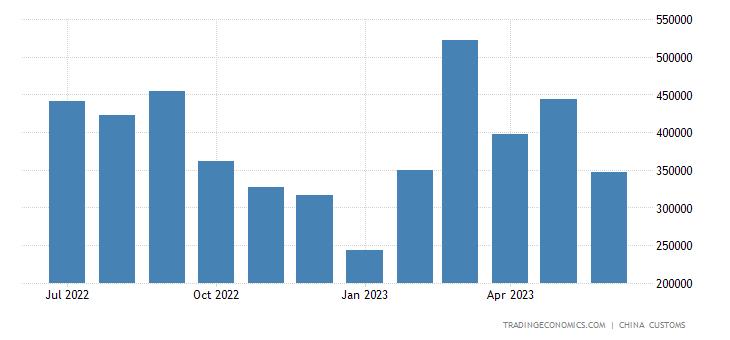 China Imports of Clocks, Watches & Parts