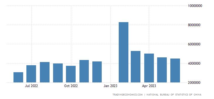 China Imports of Coal