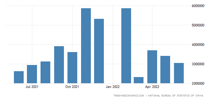 China Imports of Coal