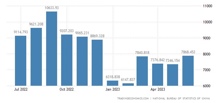 China Imports of Computer and Communication Technology