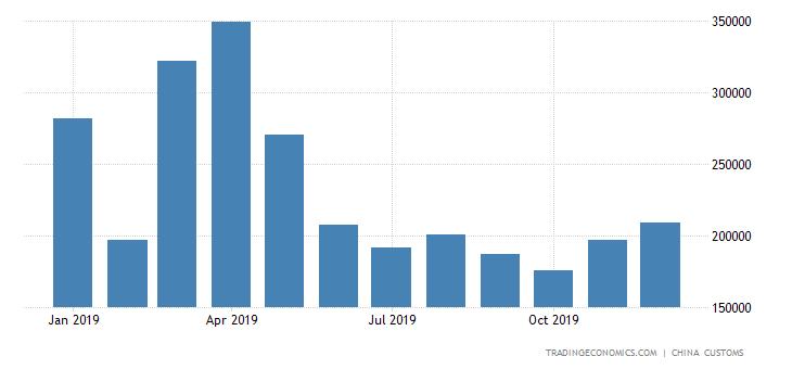 China Imports of Construction & Mining Machinery