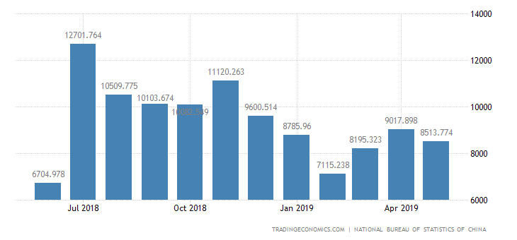 China Imports of Conveyance