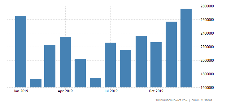 China Imports of Copper & Its Alloys
