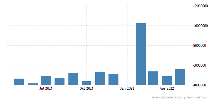 China Imports of Copper Ore & Concentrate
