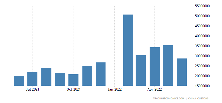 China Imports of Crude Petroleum (value)