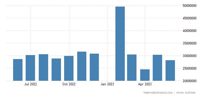 China Imports of Crude Petroleum (value)