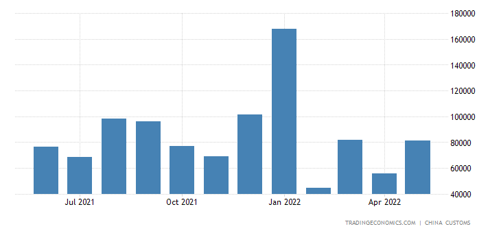 China Imports of Digital Automatic Data Proc. Equip.