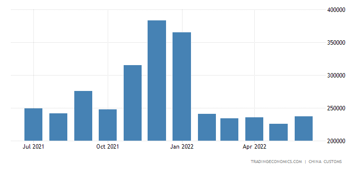 China Imports of Digital Central Processing Components