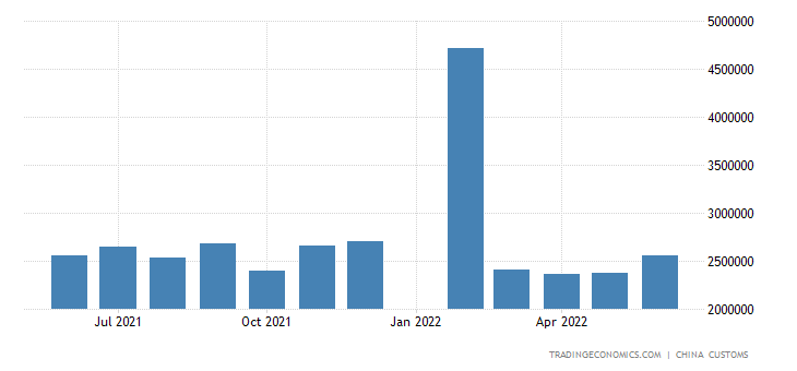 China Imports of Diode & Semiconductors