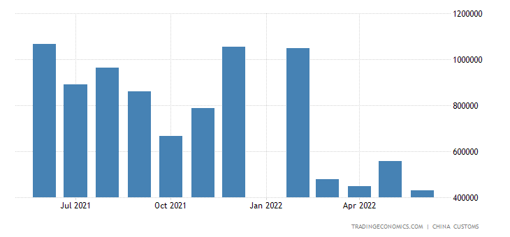 China Imports of Edible Vegetable Oil (incl  Palm Oil)   2019   Data