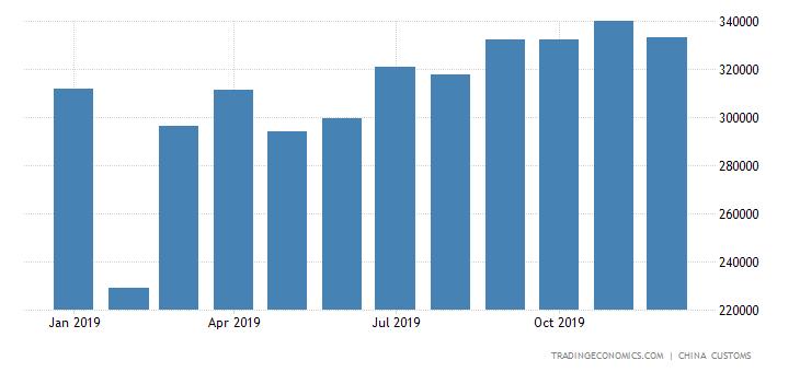 China Imports of Electric Motors & Generators