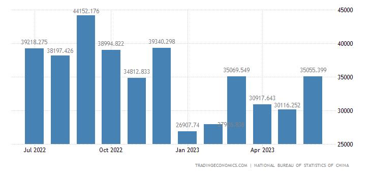 China Imports of Electronic Technology