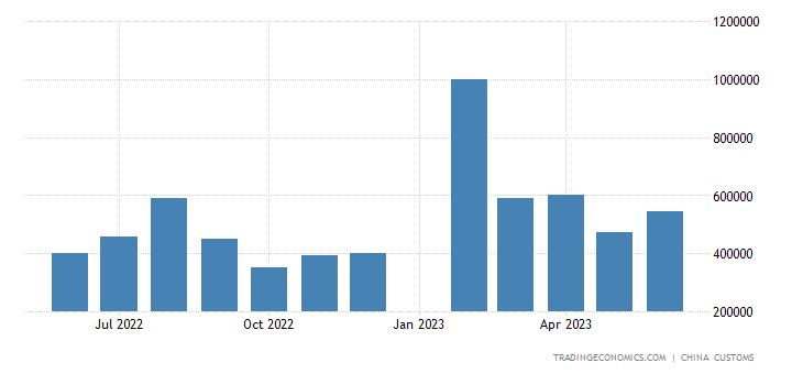 China Imports of Fertilizers