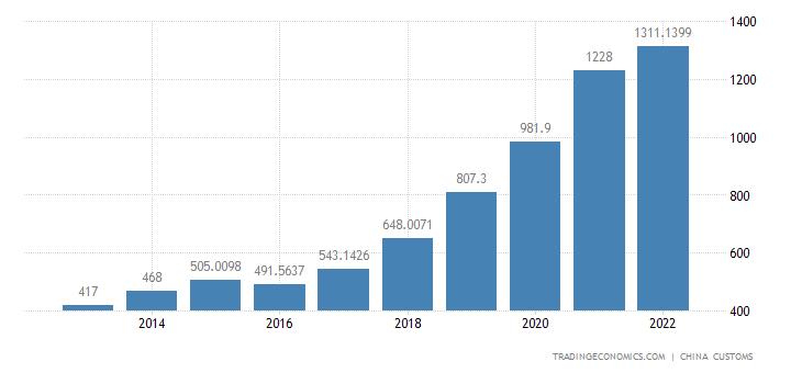 China Imports of Food & Live Animals