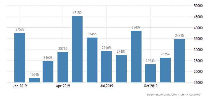 China Imports of Food Processing Machinery & Parts