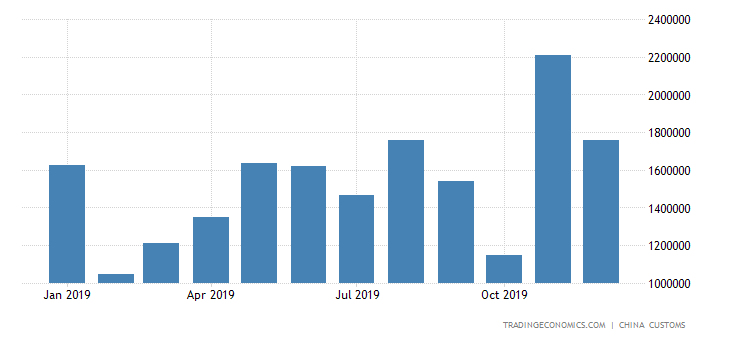 China Imports of Four Wheel Drive Car