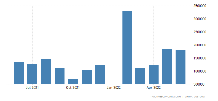 China Imports of Fresh and Dried Fruits and Nuts