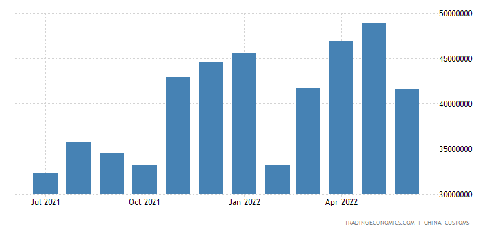 China Imports of Fuels & Related Materials