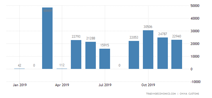 China Imports of Gasoline