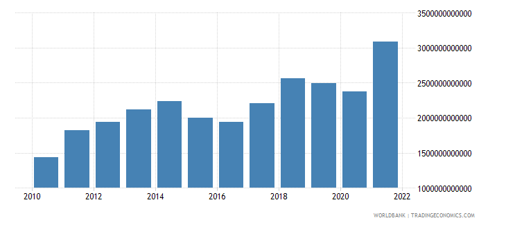 china imports of goods and services bop us dollar wb data