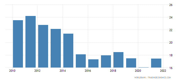 china imports of goods and services percent of gdp wb data