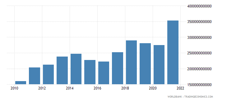 china imports of goods services and income bop us dollar wb data