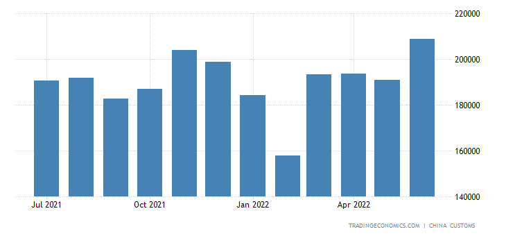 China Imports of Gypsum Cement & Related Materials