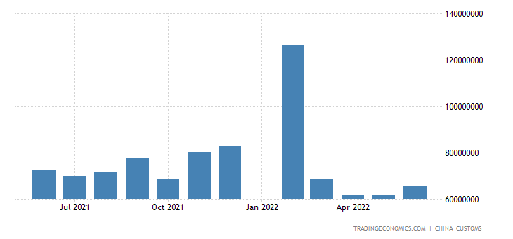 China Imports of High-&-new-tech Products   2019   Data   Chart