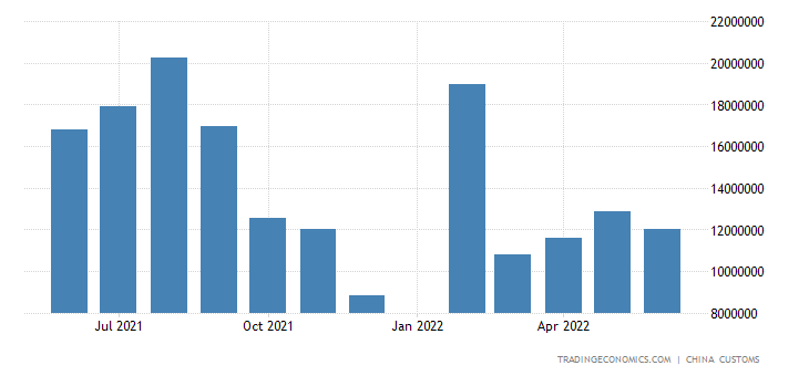 China Imports of Iron Ore & Concentrates