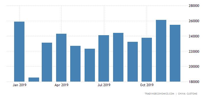 China Imports of Iron & Steel Nails & Bolts
