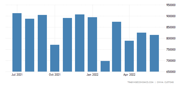 China Imports of Iron & Steel Products