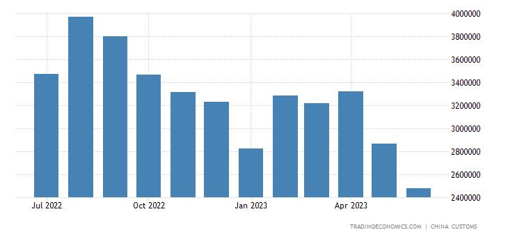 China Imports of Iron & Steel