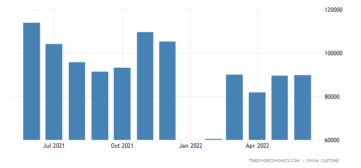 China Imports of Knitted Or Crocheted Fabrics