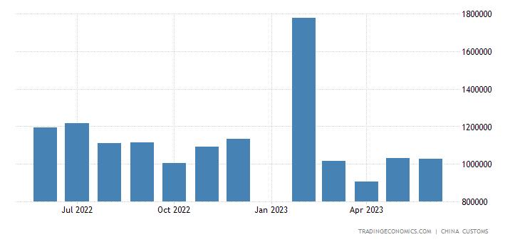 China Imports of Lcd Panel
