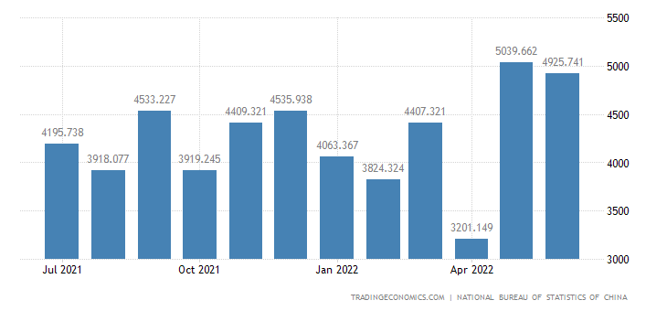 China Imports of Life Scientific Technology