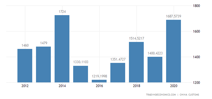 China Imports of Light Industry, Textile & Rubber Produ