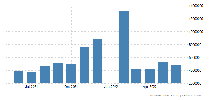 China Imports of Liquefied Petroleum Gas