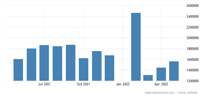 China Imports of Logs & Lumber