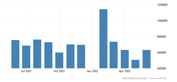 China Imports of Machine Tools