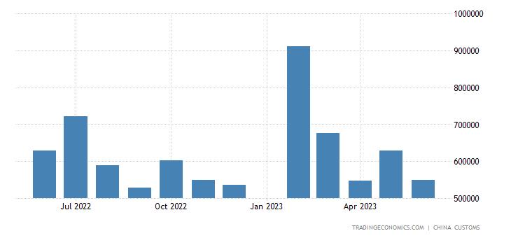 China Imports of Machine Tools