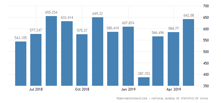 China Imports of Machinery and Electronic Products, Oth