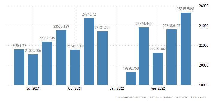 China Imports - Manufactured Goods, Chemicals And Related Products