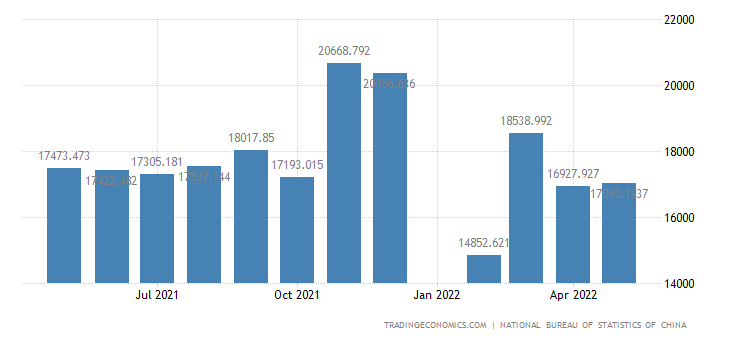 China Imports - Manufactured Goods, Classified Chiefly By Mats