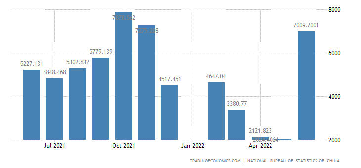 China Imports - Manufactured Goods, Commodities Not Classified