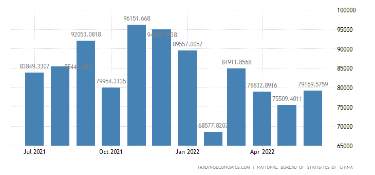 China Imports of Manufactured Goods Machinery and Tran