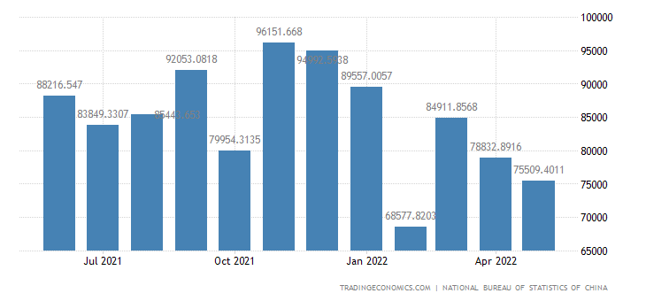 China Imports - Manufactured Goods, Machinery And Transport Eqp